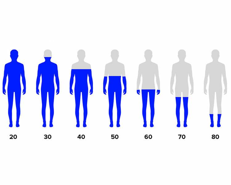 testosteron åldersjämförelse